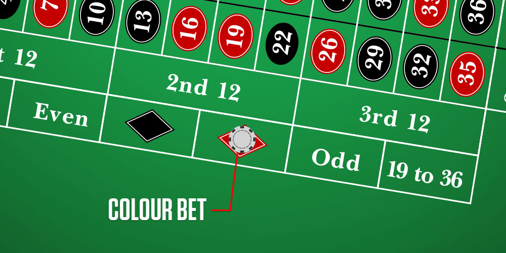 Roulette at online casino with CAD