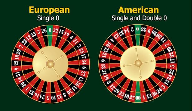 The zero in roulette