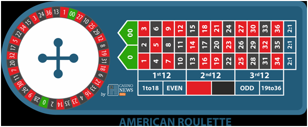Game of Roulette- American roulette wheel