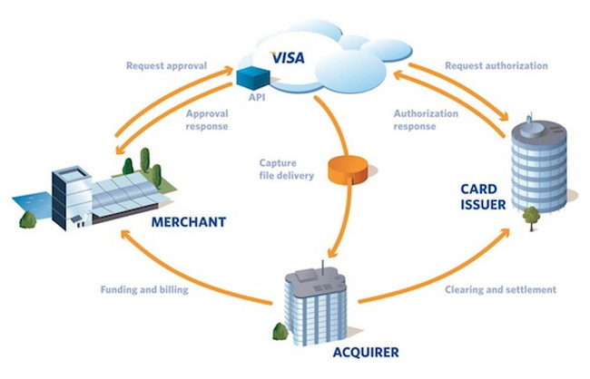 How Visa Payment works-Playing Slots with Visa